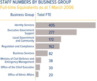 Staff Numbers by Business Group