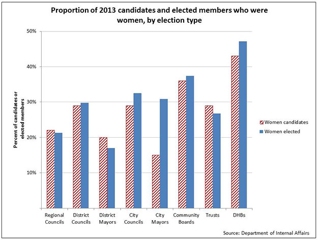 Proportion of 2013 candidates and elected members who were women, by election type