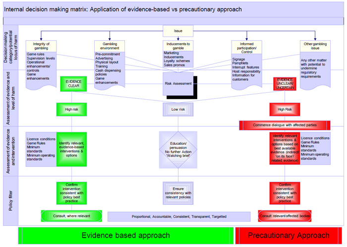 Chart: Internal decision-making matrix - application of evidence-based vs precautionary approach