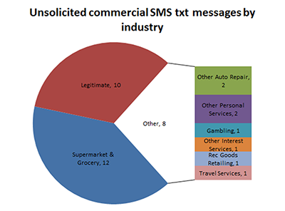 Unsolicited commercial TXT messages by industry classification