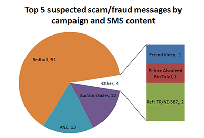 Top 5 reported TXT scams