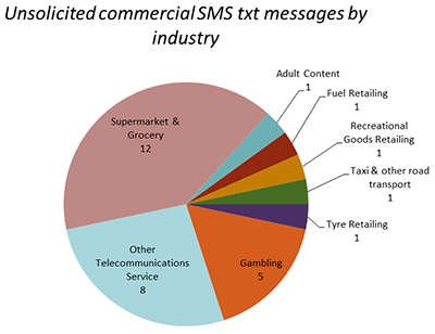 Unsolicited commercial TXT messages by industry
