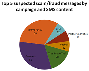 Top 5 suspected scam/fraud messages by campaign and SMS content