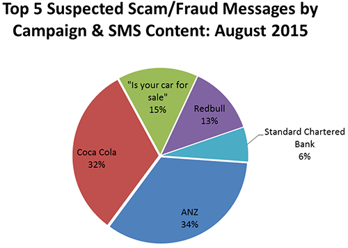 Top five suspected scam/fraud messages by campaign and SMS content
