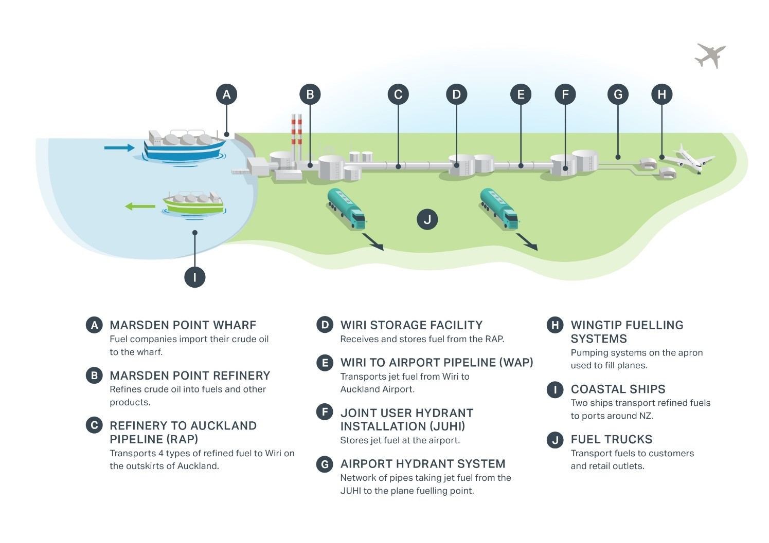 Diagram showing the fuel supply chain for Auckland Airport, crude oil being imported by ship through to being pumped to a plane: a) Marsden Point wharf – Fuel companies import the crude oil to the wharf b) Marsden Point refinery – Refines crude oil into fuels and other products c) Refinery to Auckland pipeline (RAP) – Transports 4 types of refined fuel to Wiri on the outskirts of Auckland d) Wiri storage facility – Receives and stores fuel from RAP e) Wiri to Airport pipeline (WAP) – Transports jet fuel from Wiri to Auckland Airport f) Joint user hydrant installation (JUHI) – Stores jet fuel at the airport g) Airport hydrant system – Network of pipes taking jet fuel from the JUHI to the plane fuelling point h) Wingtip fuelling systems – Pumping systems on the apron used to fill planes i) Coastal ships – Two ships transport refined fuels to ports around NZ j) Fuel trucks – Transport fuels to customers and retail outlets.