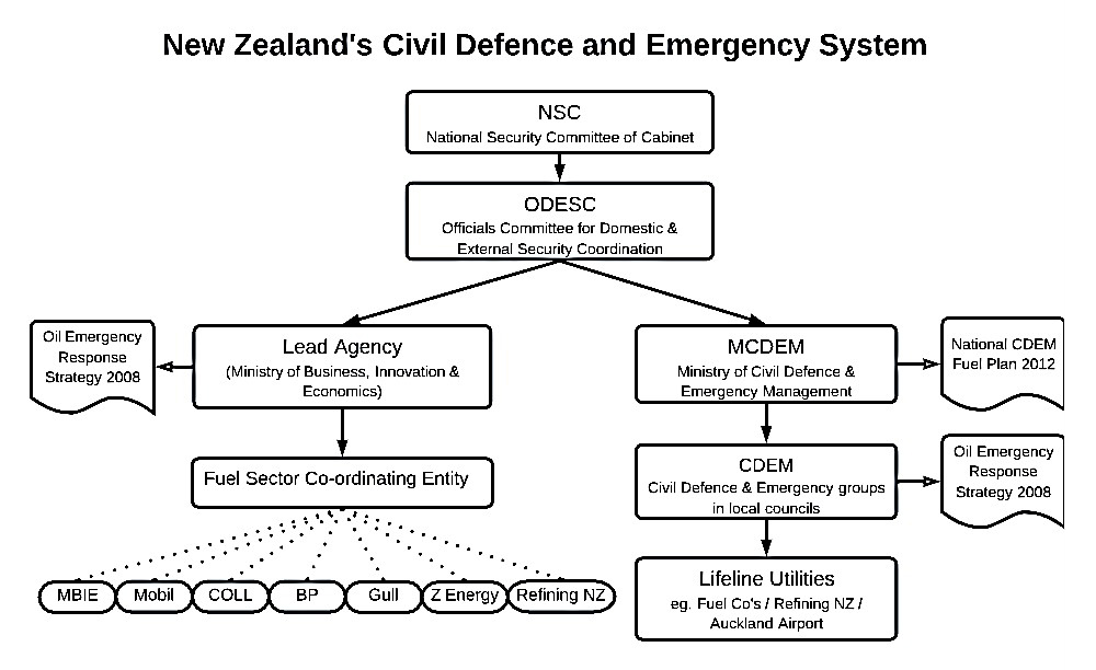 Flow chart showing the structure of New Zealand's Civil Defence and Emergency System. The National Security Committee of Cabinet (NSC) sits at the top of the chart above the Officials Committee for Domestic & external Security Coordination (ODESC). Sitting below ODESC there are two branches.  On one side is the Lead Agency, which in this case is Ministry of Business, Innovation & Economics (MBIE). MBIE are responsible for administrating the Oil Emergency Response Strategy 2008 via a Fuel Sector Co-ordinating Entity. This entity comprises of MBIE, Mobile, COLL, BP, Gull, Z Energy, and Refining NZ. The other branch has the Ministry of Civil Defence & emergency Management (MCDEM) which is responsible for the National CDEM Fuel Plan 2012. Below this we have the Civil Defence & Emergency groups in local councils with responsibility for the Oil Emergency Response Strategy 2008. Below this we have Lifeline Utilities eg Fuel Companies/Refining NZ/Auckland Airport.