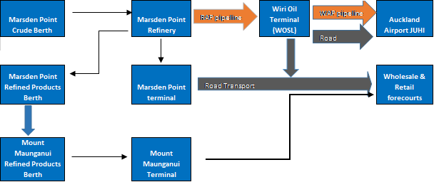 Flow chart showing delivery of fuel to Auckland Airport and Wholesale & Retail forecourts from Marsden Point Crude Berth. To Auckland Airport: Marsden Point Crude Berth to Marsden Point Refinery, transported via RAP pipeline to Wiri Oil terminal (WOSL), then transported via WAP pipeline or road to Auckland Airport. To Wholesale & Retail forecourts: Marsden Point Crude Berth to Marsden Point Refinery, transported via RAP pipeline to Wiri Oil terminal (WOSL), then transported via road to Wholesale & Retail forecourts. Marsden Point Crude Berth to Marsden Point Refinery to Marsden Point terminal, transported via road to Wholesale & Retail forecourts. Marsden Point Crude Berth to Marsden Point Refinery to Marsden Point refined products berth. Then from Marsden Point refined products berth to Mount Maunganui refined products berth to Mount Maunganui terminal, then on to Wholesale & Retail forecourts