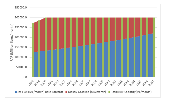 Bar chart showing effect of Jet Fuel Demand on the RAP without further Announced Capacity Upgrades. Jet fuel (ML/month) Base forecast is presented as a blue bar. Diesel/gasoline (ML/month) is presented as a red bar. Total RAP Capacity (ML/month) is presented as a green bar. The vertical axis shows RAP capacity in million litres/month from 0.0 to 350,000.0 in increments of 50,000.0. The horizontal axis shows the year from 2018 to 2037 in increments of 1 year. RAP capacity (ML/month) shows as approx. 270000.0 ML/month in 2018 and approx. 285,000.0 ML/month in 2019. This rises to 300,000.0 ML/month in 2020 through to 2037. Jet fuel (ML/month) Base forecast is approx. 125,000.0 ML/month in 2018 and increase steadily to approx. 220,000.0 (ML/month) in 2037. Diesel/gasoline (ML/month) uses the remaining RAP capacity, this was approx. 145,000.0 (ML/month) in 2018, decreasing steadily to approx. 80,000.0 (ML/month) in 2037.