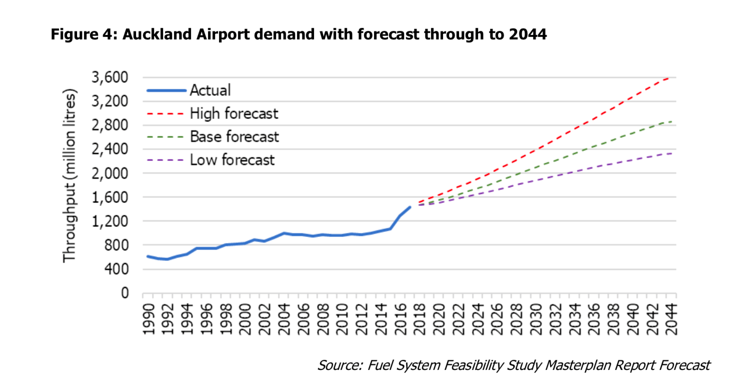 Line graph showing forecast jet fuel demand at Auckland Airport to 2044. Historic data shown from 1990 to 2018, forecasted data up to 2044. Forecasted cover is shown as separate lines for low, mid, and high case scenarios. The vertical axis shows throughput (million litres) from 0 to 3,600 in increments of 400ML. The horizontal axis shows the year range from 1990 to 2044 in increments of 2 years. In 1990 there was approx. 600ML throughput of jet fuel to Auckland Airport, this increased to 1,400 in 2018. 2018 forecasting provided the following data.  Low case forecast shows a steady increase to approx. 2,400ML in 2044. Mid case forecast shows a steady increase to approx. 2,800ML in 2044. High case forecast shows a steady increase to approx. 3,600ML in 2044