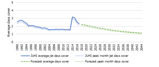 Line graph showing average jet fuel days' cover forecast at JUHI. Historic data shows 2 lines from 1990 to 2018, 'JUHI average jet days cover' and 'JUHI peak month jet days cover'. Forecasted cover is shown from 2019 to 2044 with separate lines for 'Forecast average days cover' and 'Forecast peak month days cover'. The vertical axis shows average days cover from 0 days up to 5 days in increments of 1. The horizontal axis shows the year range from 1990 to 2044 in increments of 2 years. 'JUHI average jet days cover' shows as approx. 2.5 days in 1990 with a low of approx. 1.5 in 2014. This increased to over 3 days of cover in 2015 before dropping to over 2 days in 2018.  'JUHI peak month jet days cover' closely follows the average jet days cover but with a slightly lower value. 'Forecast average days cover' starts in 2018 at over 2 days cover, this falls steadily to approx. 1 day in 2044. 'Forecast peak month days cover' closely follows the same trend as forecast average days cover with a slightly lower value.