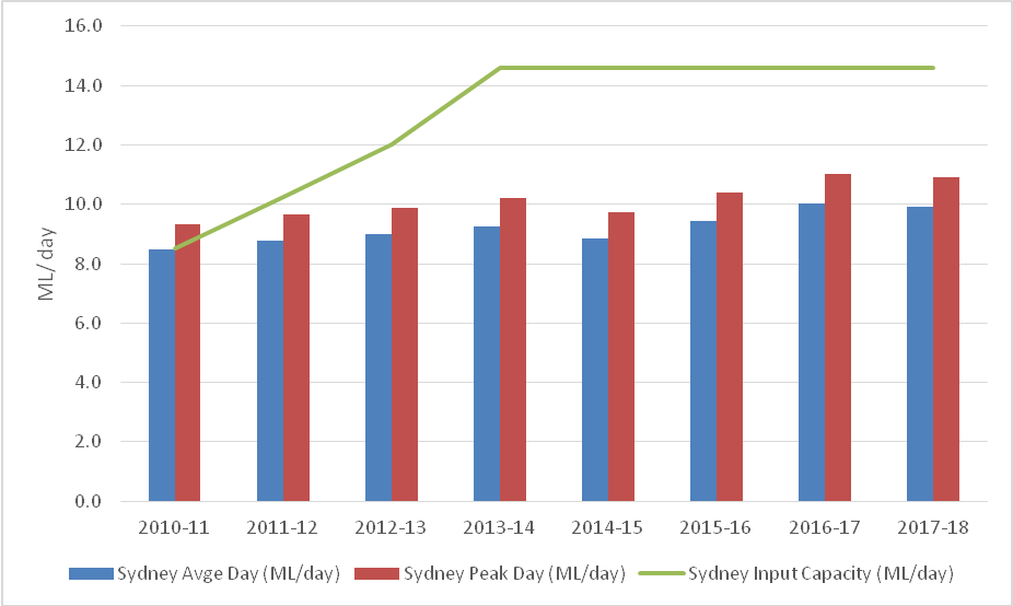 Bar chart showing Sydney Airport Supply/Demand Capacity Changes for Jet Fuel over Time.  Sydney Avge Day (ML/day) is presented as a blue bar. Sydney Peak Day (ML/day) is presented as a red bar. Sydney Input Capacity (ML/day) is presented as a green line on the chart. The vertical axis shows ML/day from 0.0 to 16.0 in increments of 2.0. The horizontal axis shows the financial year from 2010-11 to 2017-18 in increments of 1 year. Sydney Input Capacity shows as approx. 8.5 ML/day during 2010-11, this rose to 12.0 ML/day during 2012-13, and then approx. 14.5 ML/day during 2013-14. Input capacity stayed at this level through to 2017-18. Sydney Avge Day was approx. 8.5 ML/day during 2010-11, this peaked at approx. 10.0 ML/day during 2016-17 before dropping to just below 10.0 ML/day during 2017-18. Sydney Peak day was over 9.0 ML/day during 2010-11 (over input capacity), this peaked at approx. 11.0 ML/day during 2016-17 before dropping to just below 11.0 ML/day during 2017-18