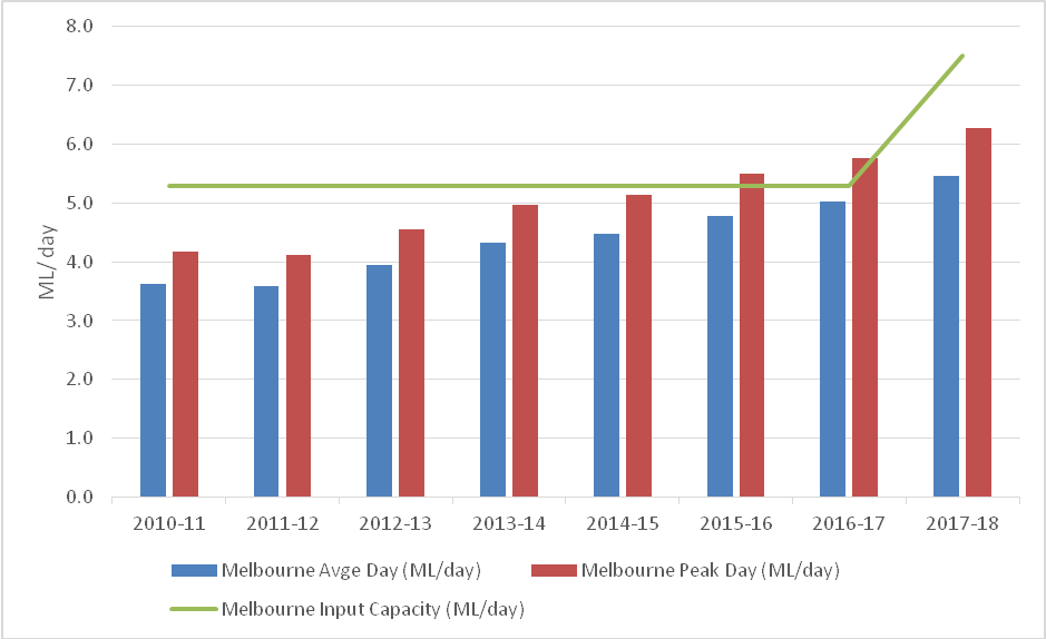 Bar chart showing Melbourne Airport Supply/Demand Capacity Changes for Jet Fuel over Time. Melbourne Avge Day (ML/day) is presented as a blue bar. Melbourne Peak Day (ML/day) is presented as a red bar. Melbourne Input Capacity (ML/day) is presented as a green line on the chart. The vertical axis shows ML/day from 0.0 to 8.0 in increments of 1.0. The horizontal axis shows the financial year from 2010-11 to 2017-18 in increments of 1 year. Melbourne Input Capacity shows as over 5.0 ML/day during 2010-11, input capacity stayed at this level through to 2016-17, and then increased to approx. 7.5 ML/day during 2017-18. Melbourne Avge Day was over 3.5 ML/day during 2010-11, there was a slight decrease during 2011-12 before steadily increasing to approx. 5.5 ML/day during 2017-18. Melbourne Peak day was over 4.0 ML/day during 2010-11 there was a slight decrease during 2011-12 before steadily increasing to approx. 5.5 ML/day during 2015-16 (over input capacity), over 5.5 ML/day during 2016-17 (over input capacity), and over 6.0 days during 2017-18, by which point input capacity had been increased to approx. 7.5 ML/day.