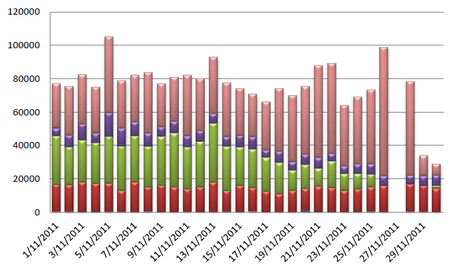 Graph showing the number of blocks recorded by each ISP for the month of November