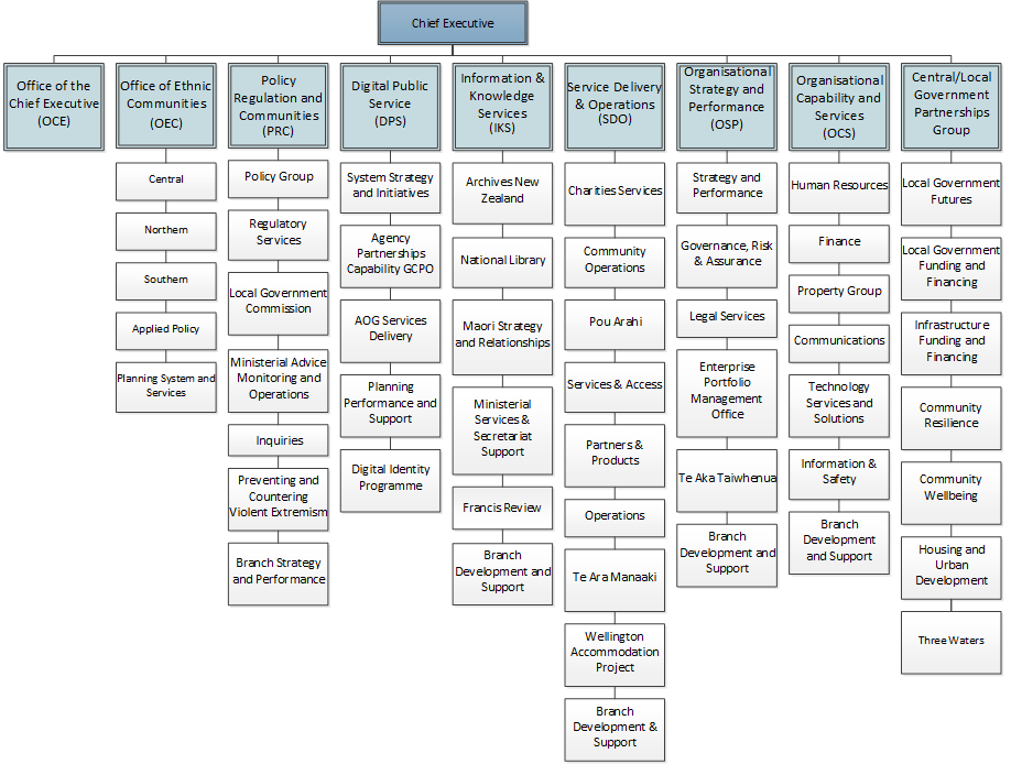 DIA Organisational Chart 2020 (see long description for full text)