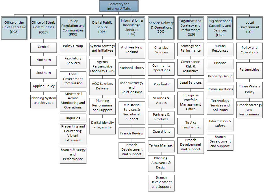 DIA Organisational Chart 2021 (see long description for full text)