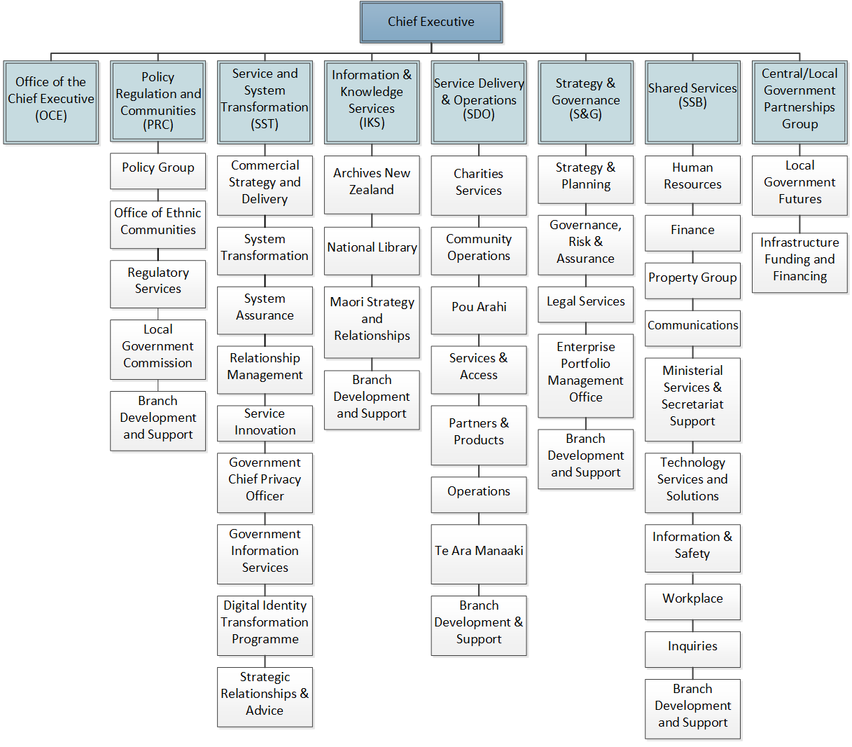 Organization Chart For Kitchen Department: About Internal Affairs