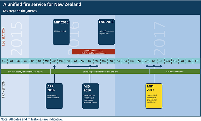 Timeline of the Fire Services transition. Click on the image for a larger version.