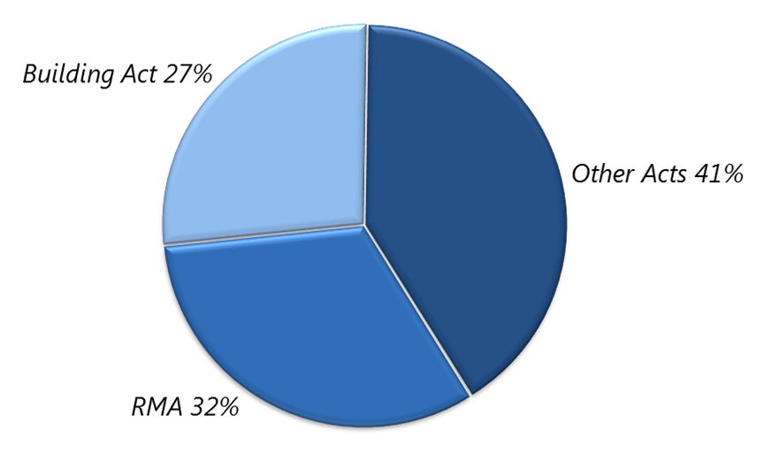 Percentage of Resource Management Act (RMA) and Building Act submissions