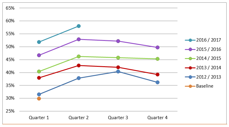 Result 10 target percentages for the four quarters for each year between 2012 and 2016