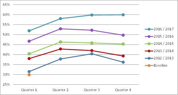 Result 10 target percentages for the four quarters for each year between 2012 and 2017