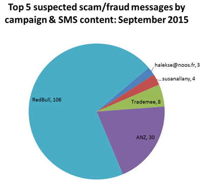 Graph showing top 5 suspected scam/fraud messages by campaign and SMS content