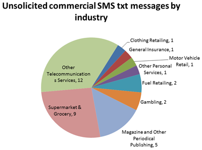 Graph showing unsolicited commercial TXT messages by industry